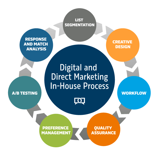Digital_Direct_MarketingProcess