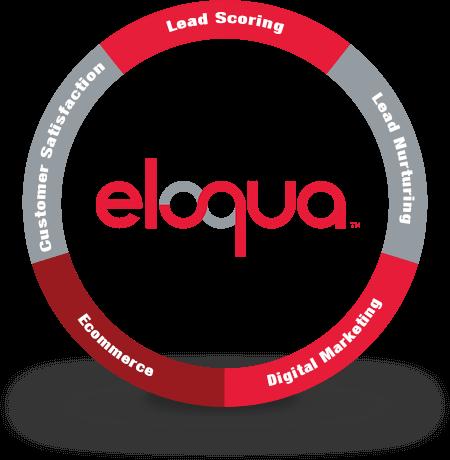 eloqua