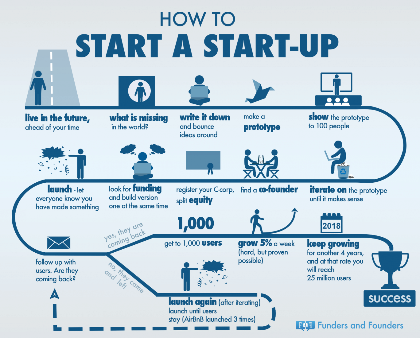 how-start-a-startup-infographic-business-start-up-932354045