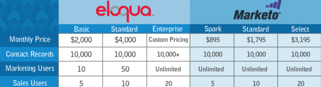 Eloqua or Marketo – Which Marketing Automation Platform is Good for your Business?